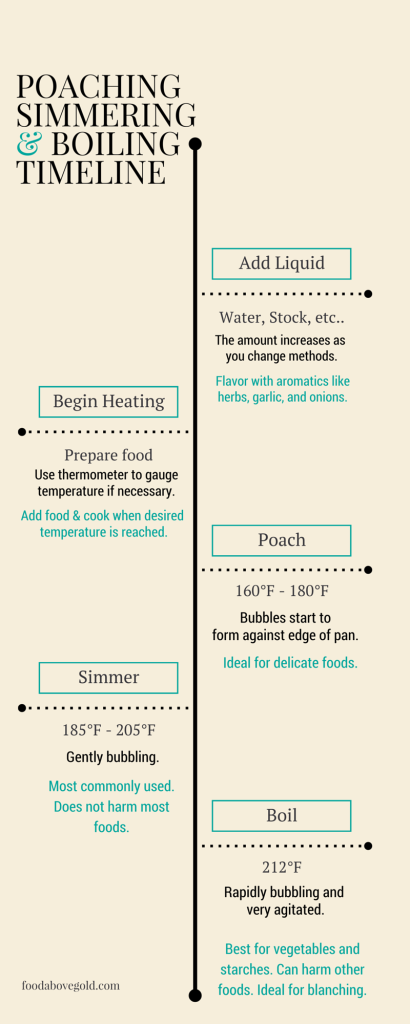 Poaching simmering Boiling Timeline Infographic