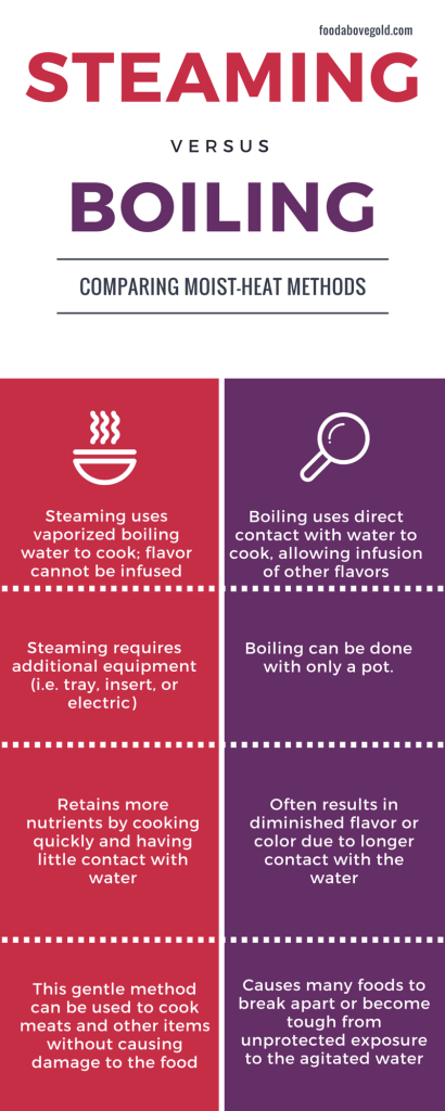 This helpful infographic displays the differences between steaming and boiling
