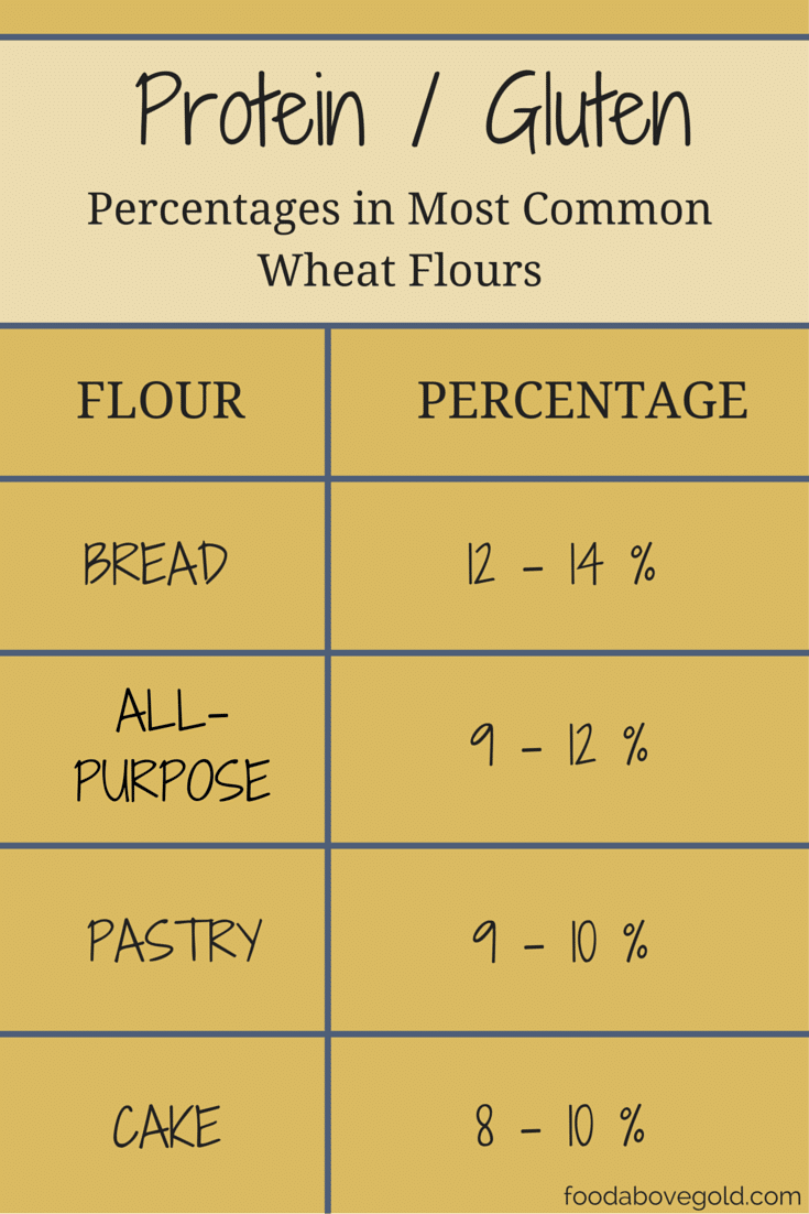 Cake Flour Gluten Percentage